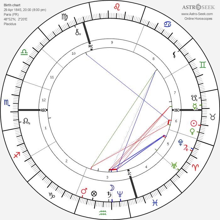 Emile Bergerat - Astrology Natal Birth Chart