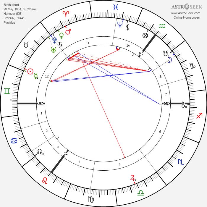 Emile Berliner - Astrology Natal Birth Chart