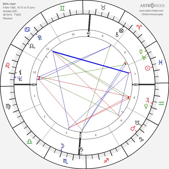 Emile Chemama - Astrology Natal Birth Chart
