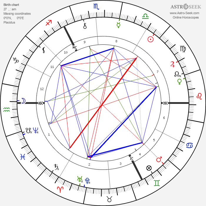 Emile Claus - Astrology Natal Birth Chart