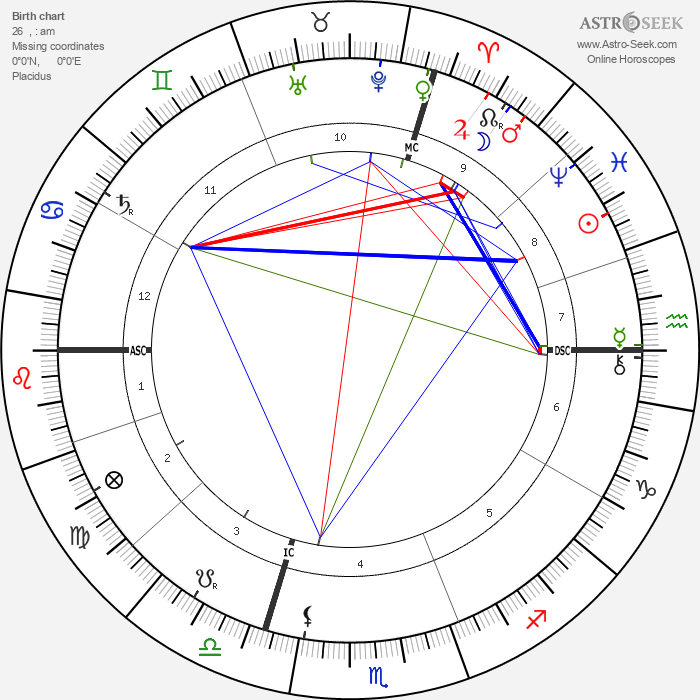 Emile Coue - Astrology Natal Birth Chart