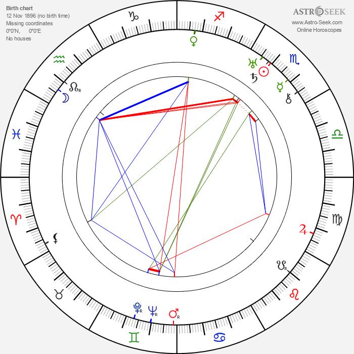 Émile Couzinet - Astrology Natal Birth Chart
