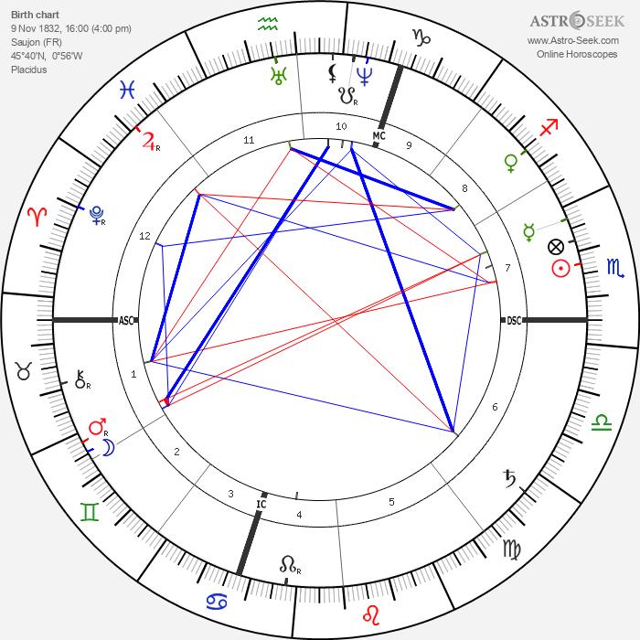 Emile Gaboriau - Astrology Natal Birth Chart