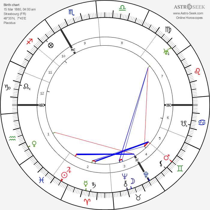Emile Mathis - Astrology Natal Birth Chart