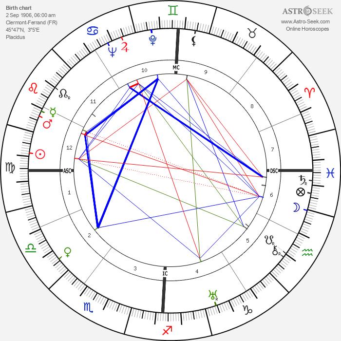 Émile Pladner - Astrology Natal Birth Chart