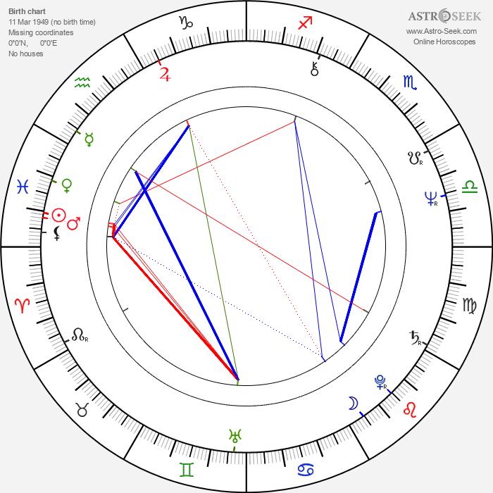 Emile Ratelband - Astrology Natal Birth Chart