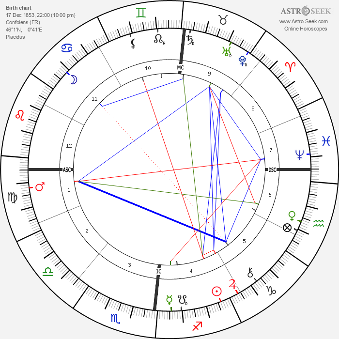 Emile Roux - Astrology Natal Birth Chart