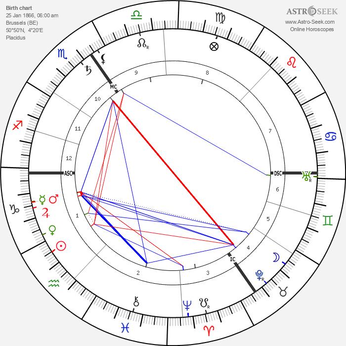 Emile Vandervelde - Astrology Natal Birth Chart