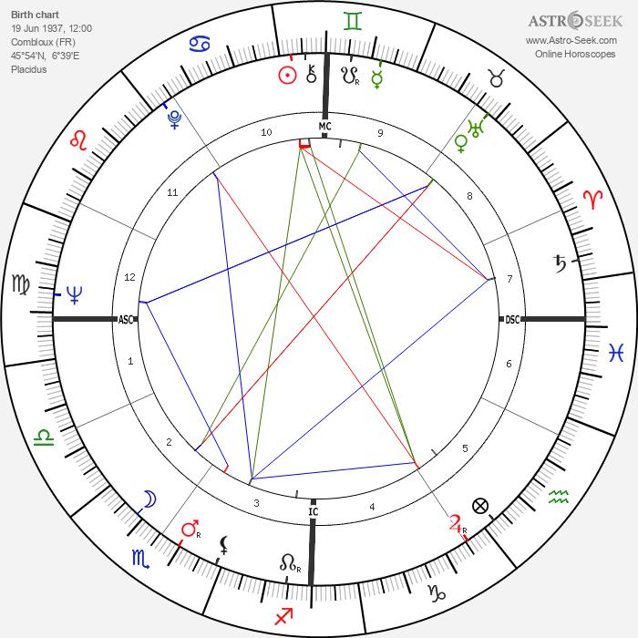 Emile Viollat - Astrology Natal Birth Chart