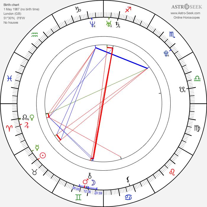 Emilia Clarke - Astrology Natal Birth Chart