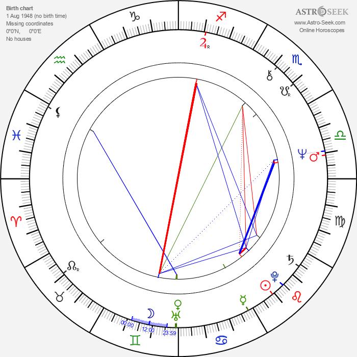 Emilia Dobrin - Astrology Natal Birth Chart