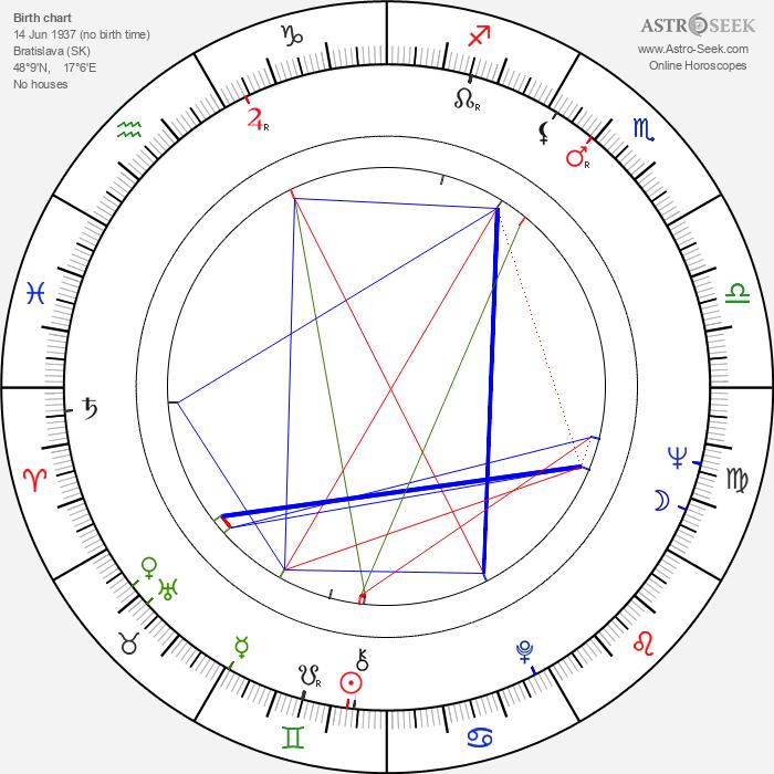 Emília Došeková - Astrology Natal Birth Chart