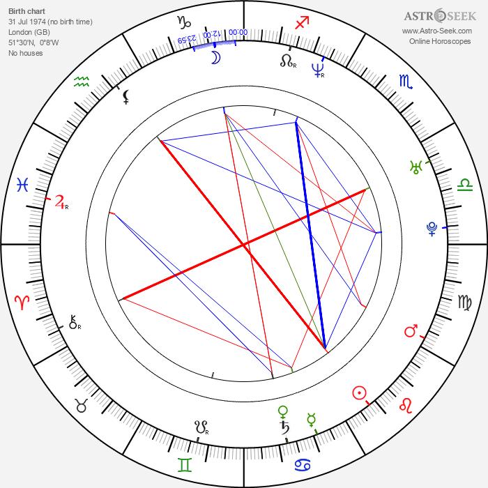 Emilia Fox - Astrology Natal Birth Chart