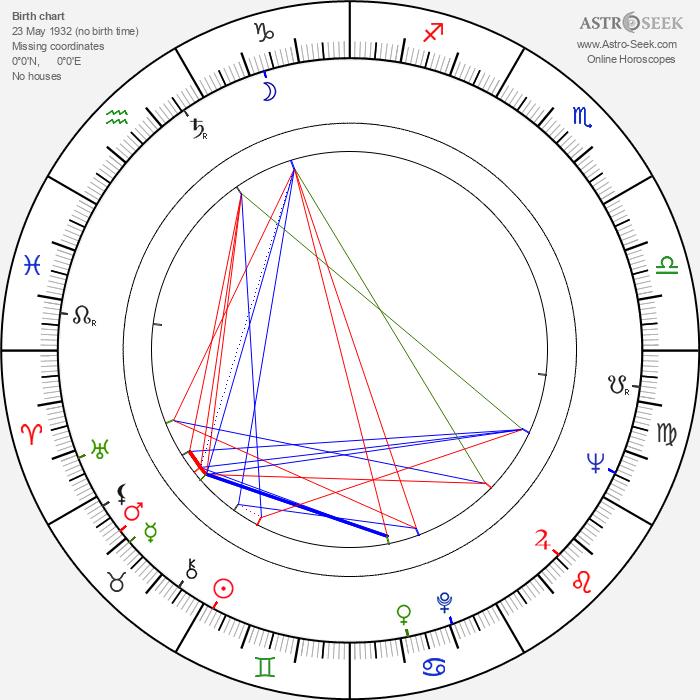 Emilia Radeva - Astrology Natal Birth Chart