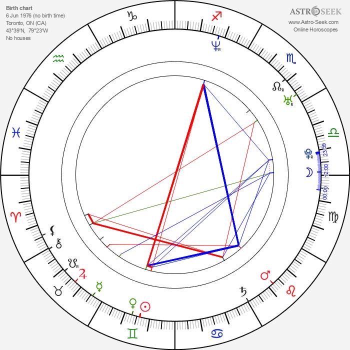 Emilie Barlow - Astrology Natal Birth Chart