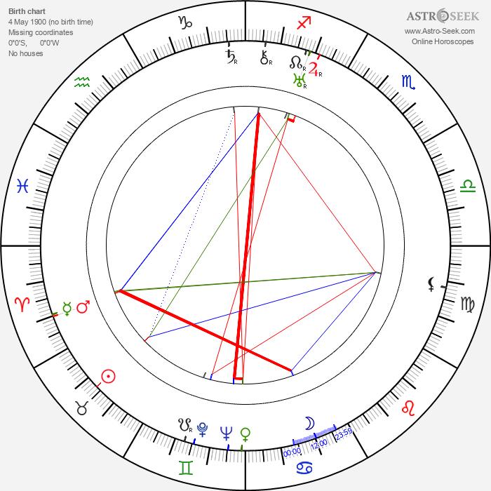 Emilie Hráská - Astrology Natal Birth Chart
