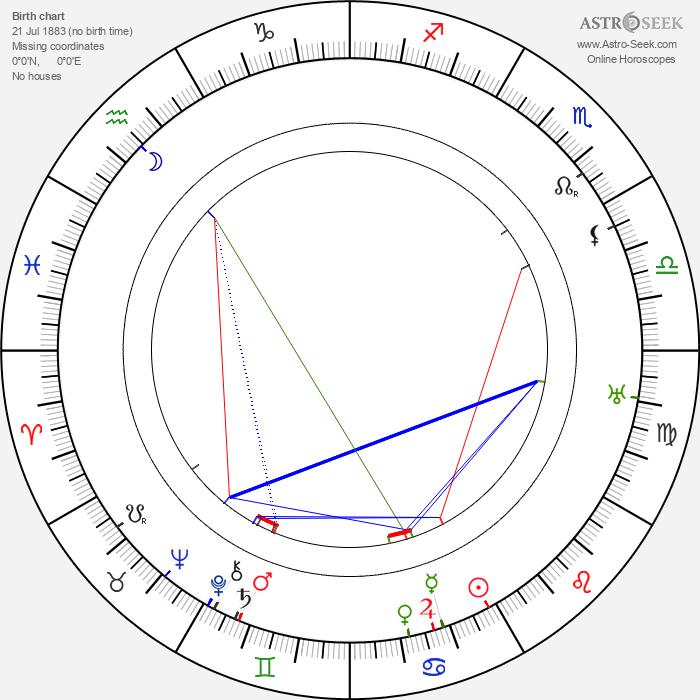 Emilie Nitschová - Astrology Natal Birth Chart