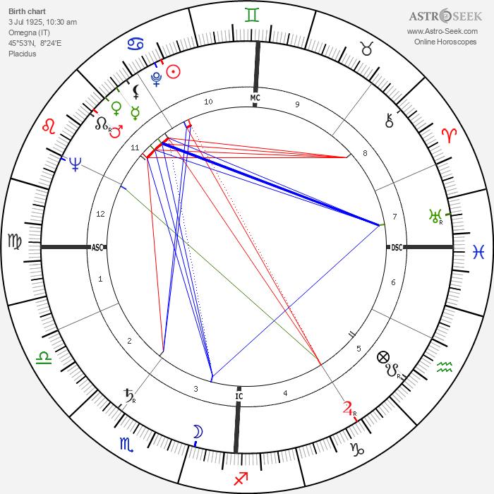 Emilio Cavigioli - Astrology Natal Birth Chart