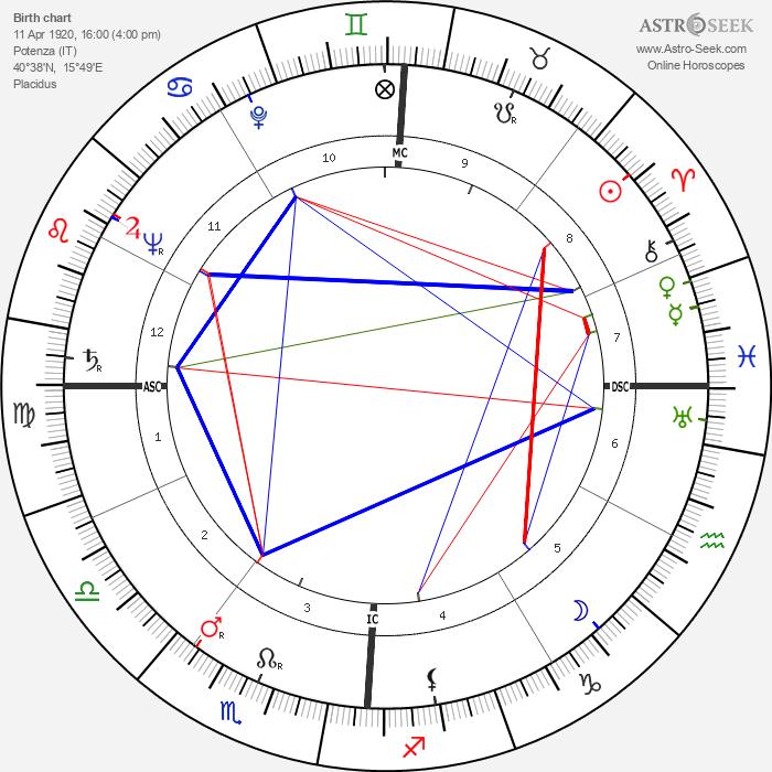 Emilio Colombo - Astrology Natal Birth Chart
