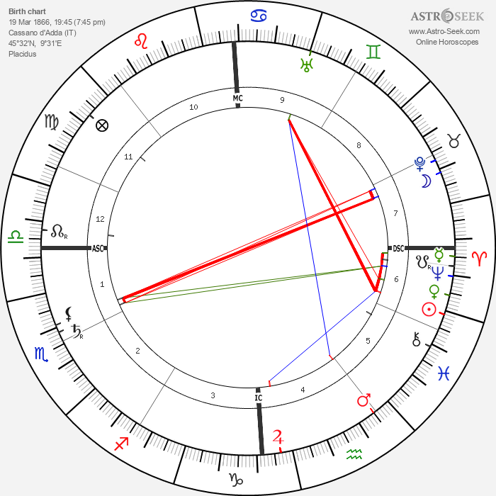 Emilio De Bono - Astrology Natal Birth Chart