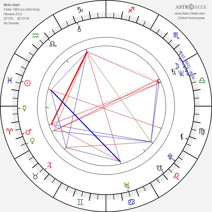 Emilio Estefan - Astrology Natal Birth Chart