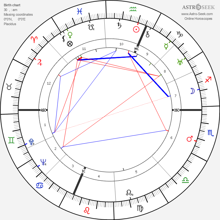 Emilio Segrè - Astrology Natal Birth Chart