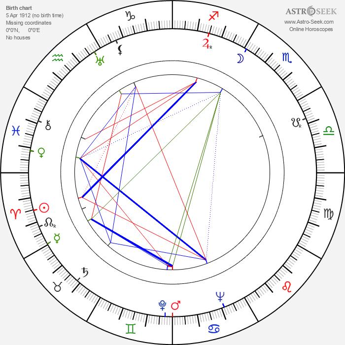 Emilio Tuero - Astrology Natal Birth Chart