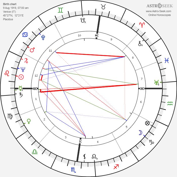 Emilio Vedova - Astrology Natal Birth Chart