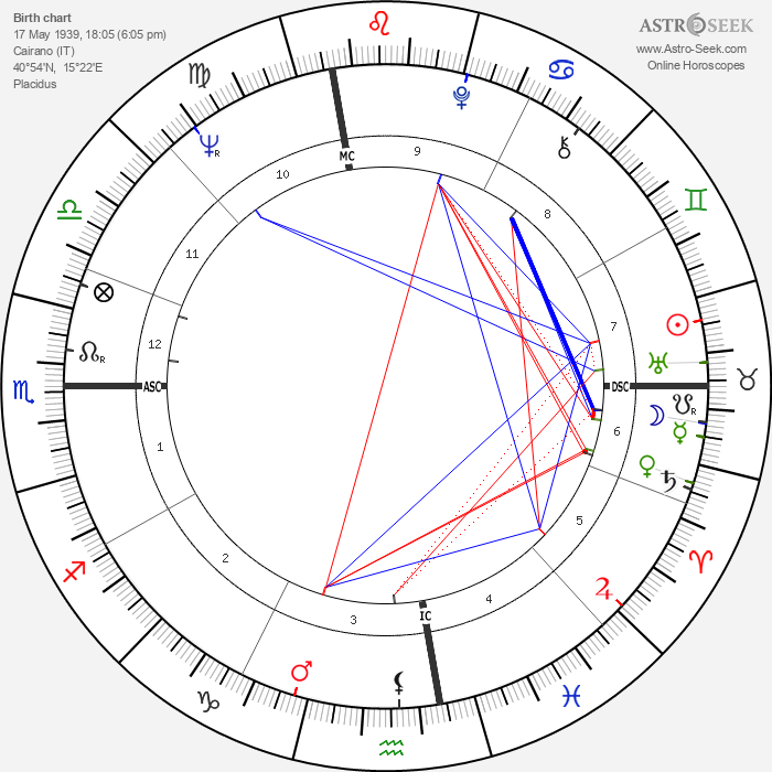 Emilio Vesce - Astrology Natal Birth Chart