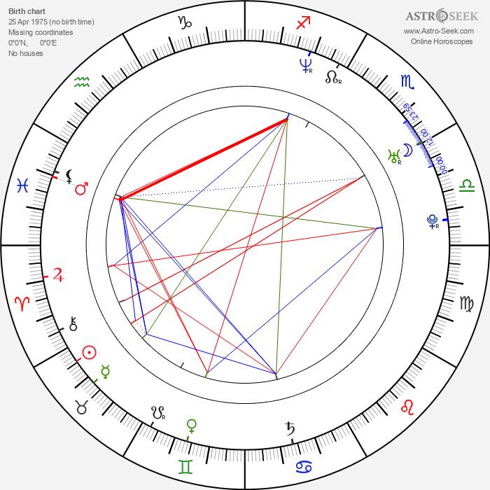 Emily Bergl - Astrology Natal Birth Chart