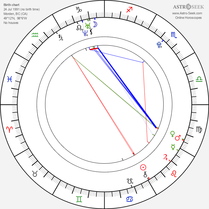 Emily Bett Rickards - Astrology Natal Birth Chart