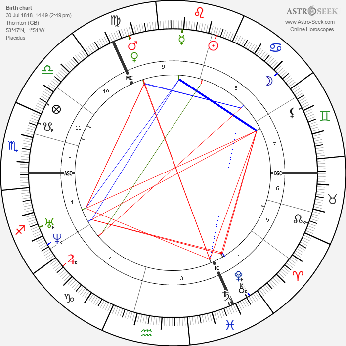 Emily Brontë - Astrology Natal Birth Chart