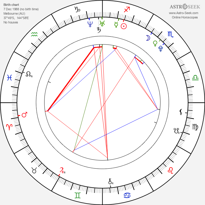 Emily Browning - Astrology Natal Birth Chart