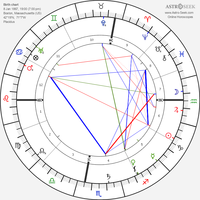 Emily Greene Balch - Astrology Natal Birth Chart
