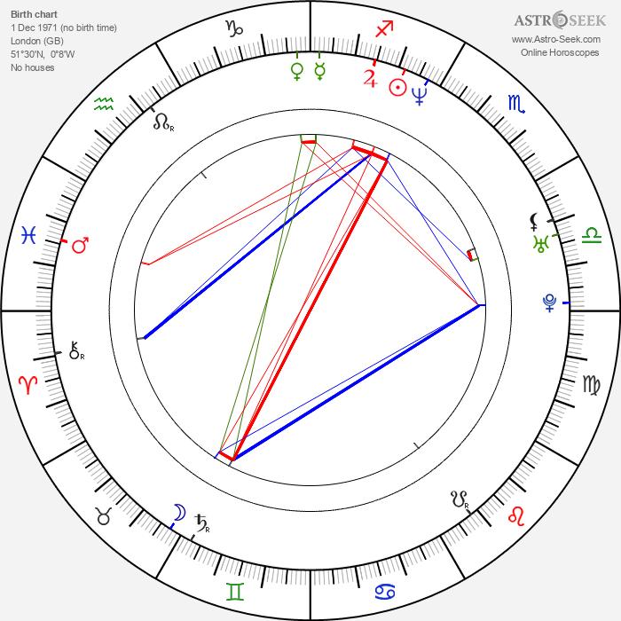 Emily Mortimer - Astrology Natal Birth Chart