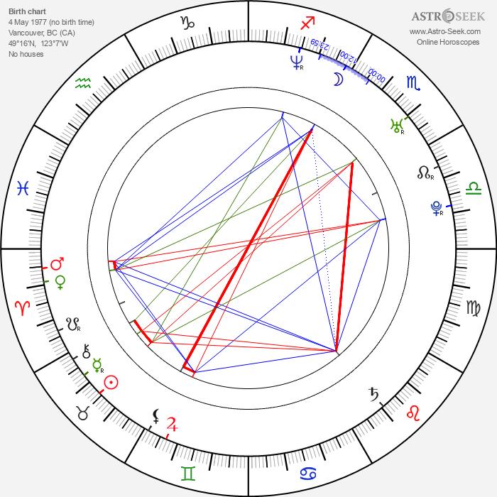 Emily Perkins - Astrology Natal Birth Chart