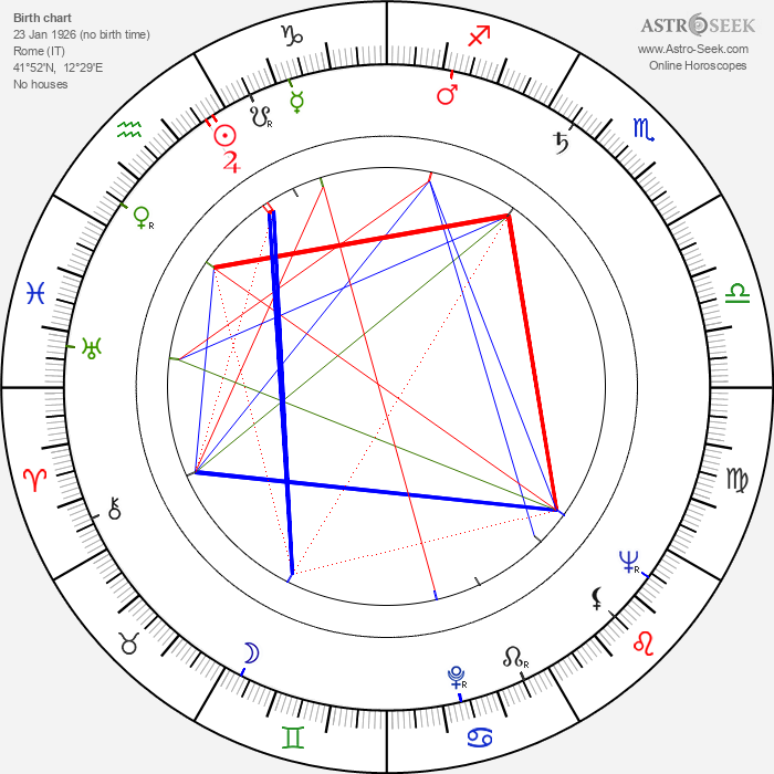 Emimmo Salvi - Astrology Natal Birth Chart