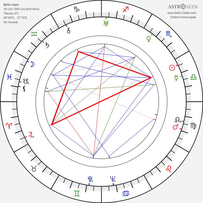Emma Baron - Astrology Natal Birth Chart
