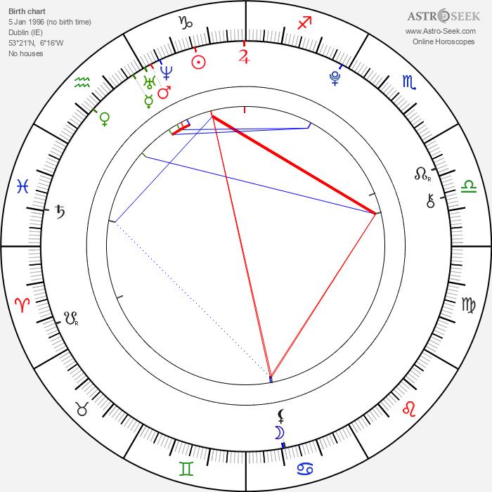 Emma Bolger - Astrology Natal Birth Chart