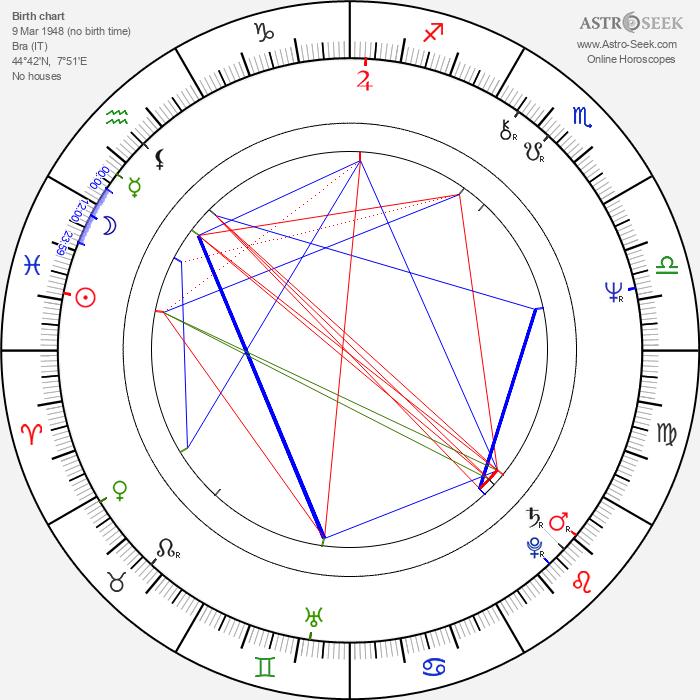 Emma Bonino - Astrology Natal Birth Chart
