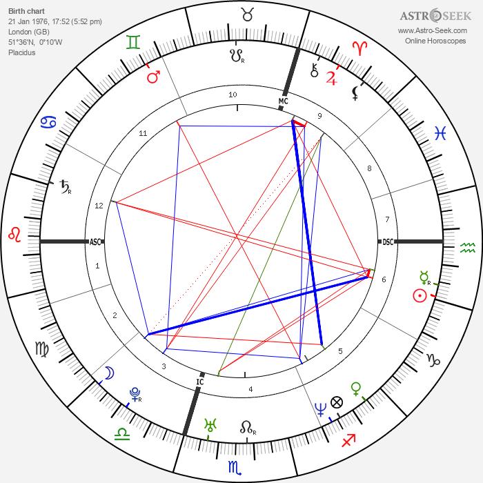 Emma Bunton - Astrology Natal Birth Chart