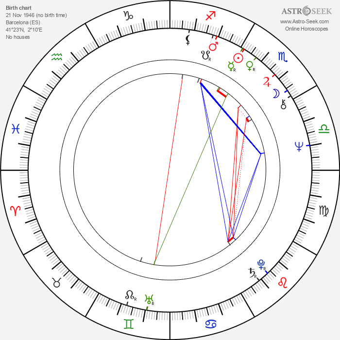 Emma Cohen - Astrology Natal Birth Chart