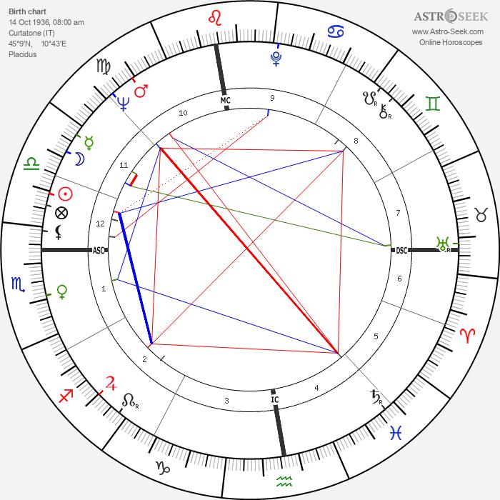 Emma Danieli - Astrology Natal Birth Chart
