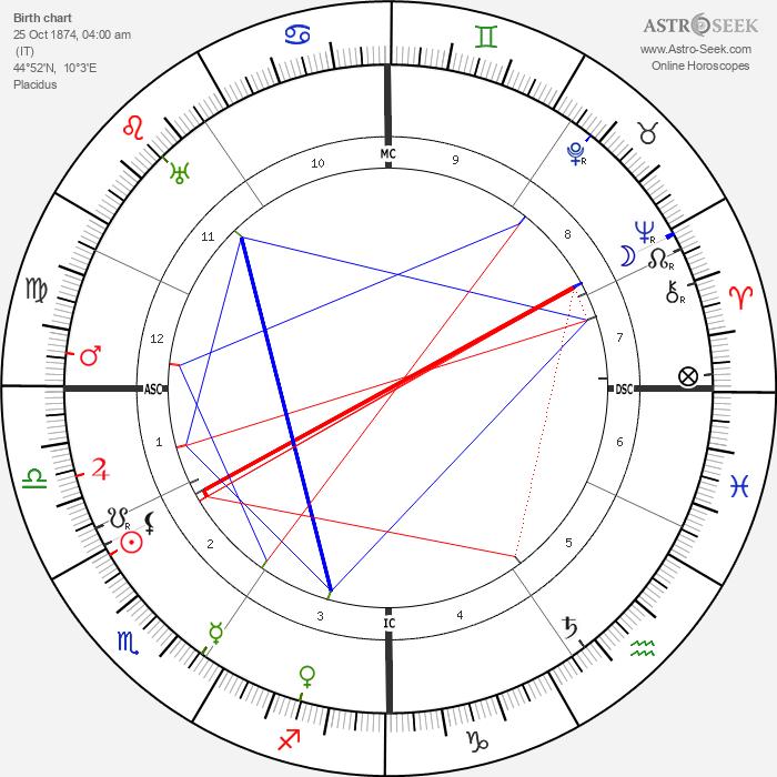 Emma Gramatica - Astrology Natal Birth Chart