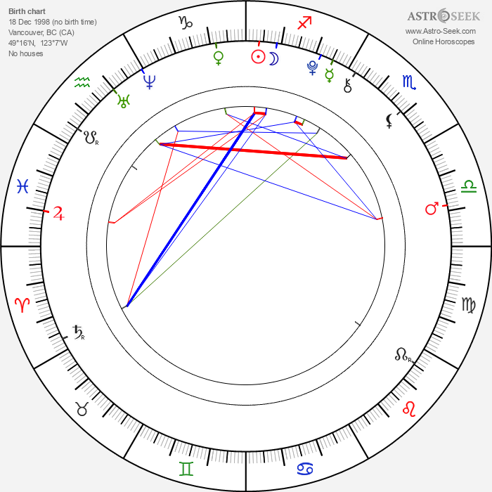 Emma Karwandy - Astrology Natal Birth Chart