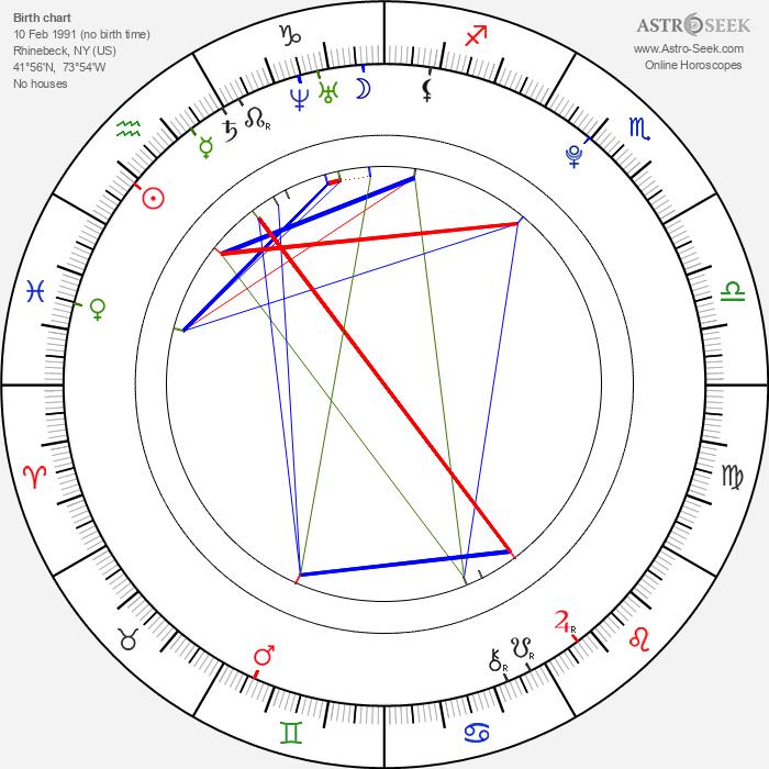 Emma Roberts - Astrology Natal Birth Chart
