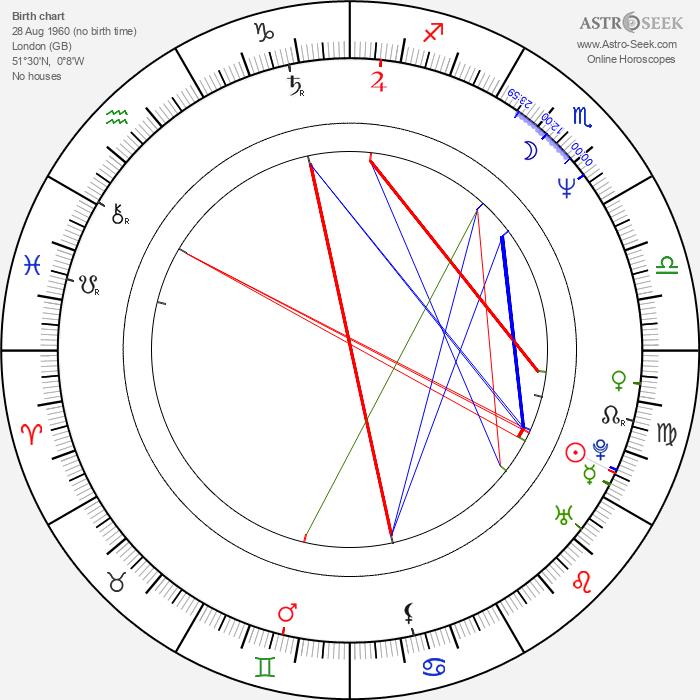 Emma Samms - Astrology Natal Birth Chart