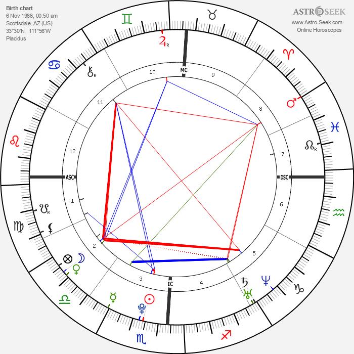 Emma Stone - Astrology Natal Birth Chart