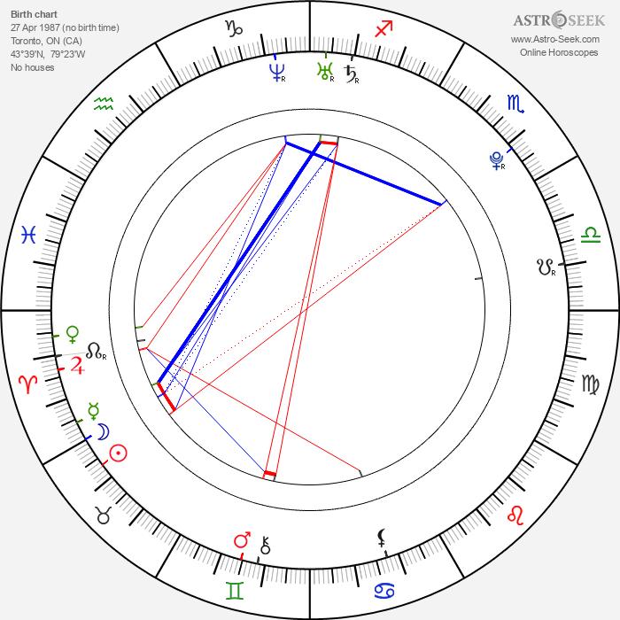 Emma Taylor-Isherwood - Astrology Natal Birth Chart