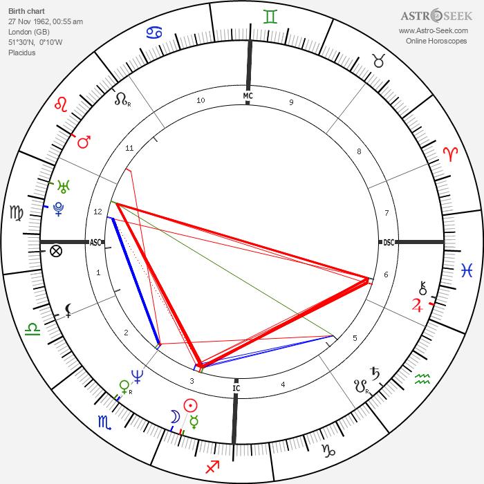 Emma Walton Hamilton - Astrology Natal Birth Chart